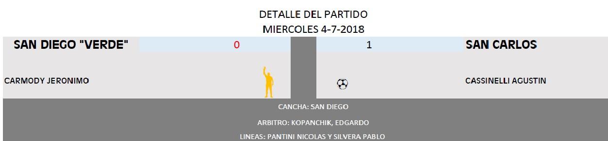 SANDIEGO VERDE VS SAN CARLOS